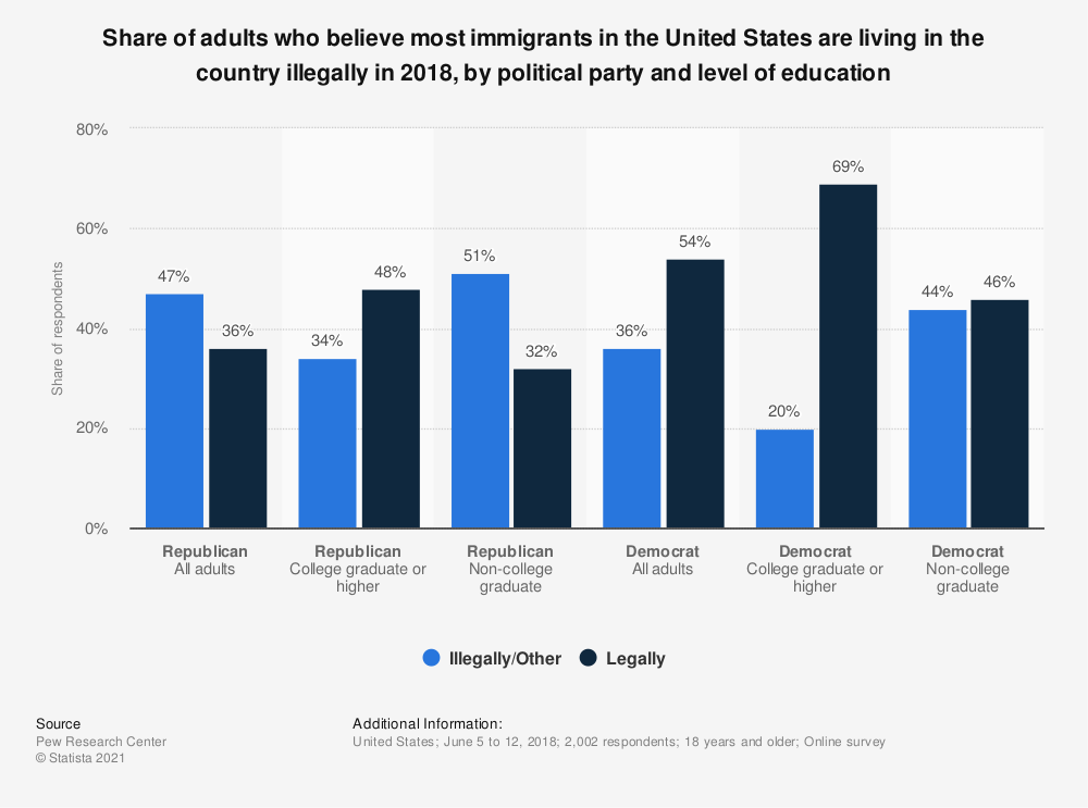 Statistic: Share of adults who believe most immigrants in the United States are living in the country illegally in 2018, by political party and level of education   Statista