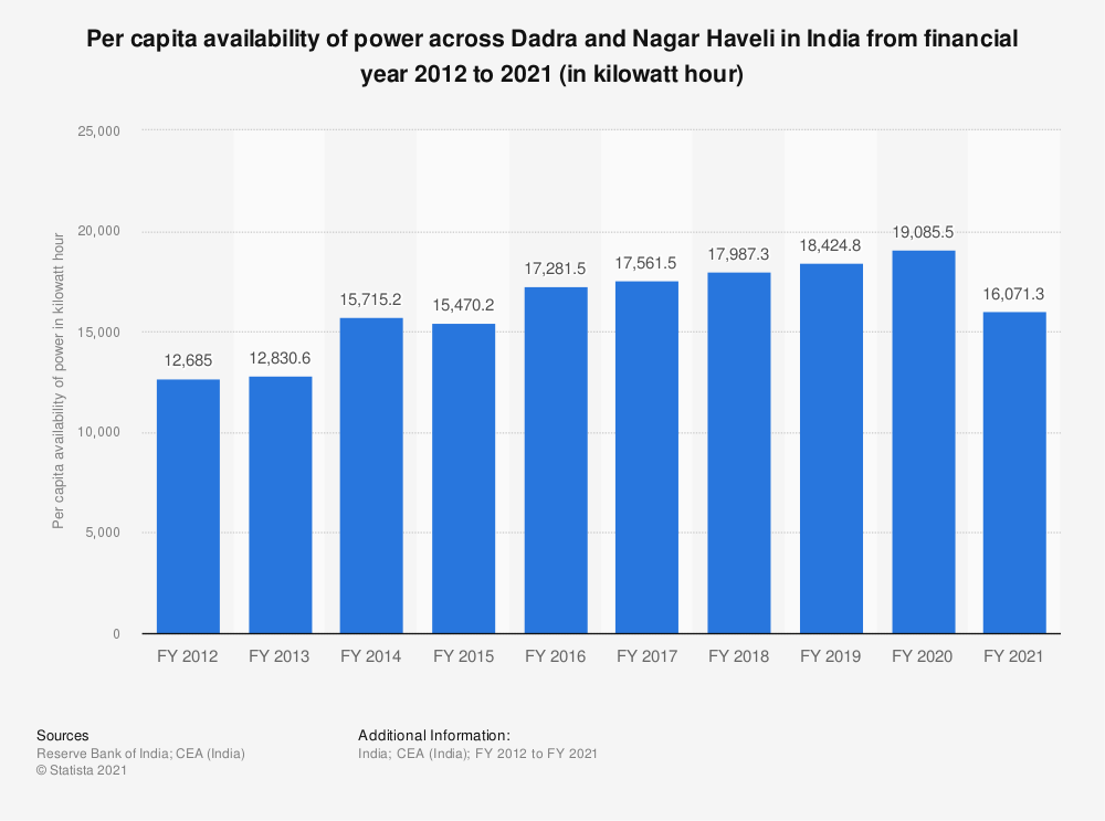 Statistic: Per capita availability of power across Dadra and Nagar Haveli in India from financial year 2012 to 2018 (in kilowatt hour)   Statista