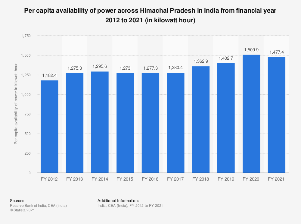 Statistic: Per capita availability of power across Himachal Pradesh in India from financial year 2012 to 2018 (in kilowatt hour) | Statista