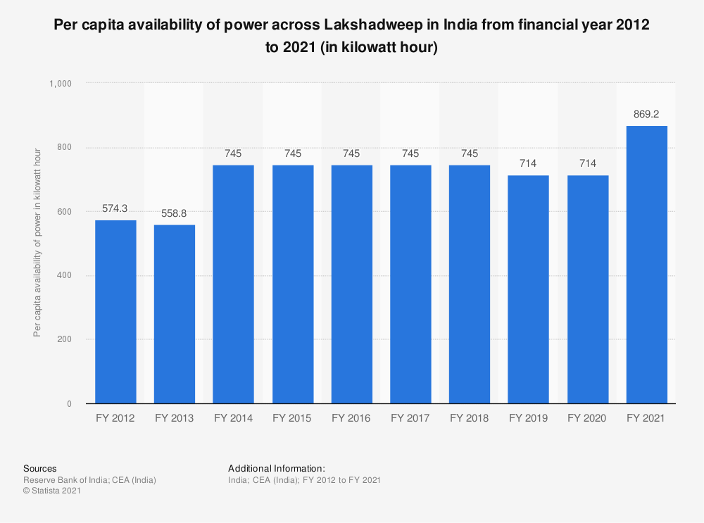 Statistic: Per capita availability of power across Lakshadweep in India from financial year 2012 to 2018 (in kilowatt hour)   Statista