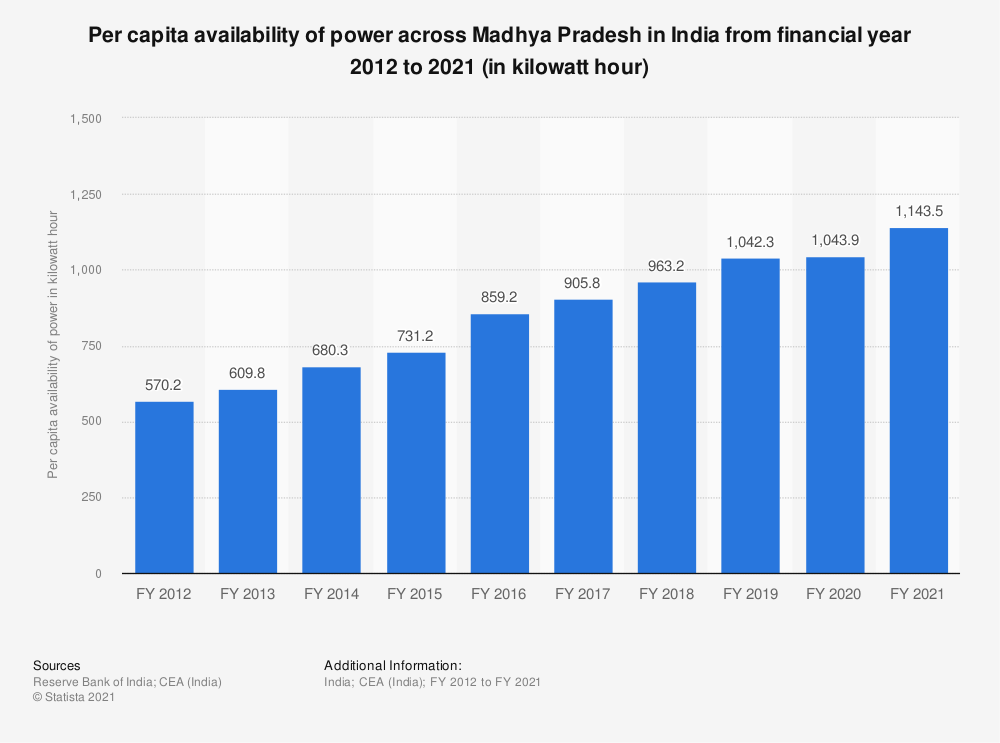 Statistic: Per capita availability of power across Madhya Pradesh in India from financial year 2012 to 2018 (in kilowatt hour) | Statista