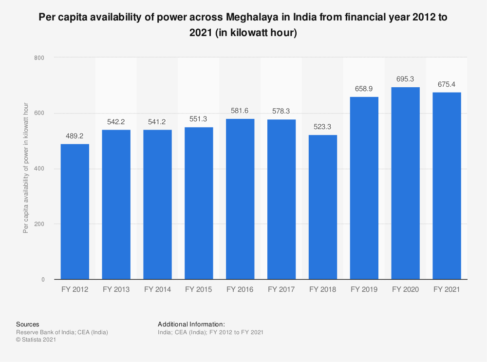 Statistic: Per capita availability of power across Meghalaya in India from financial year 2012 to 2018 (in kilowatt hour)   Statista