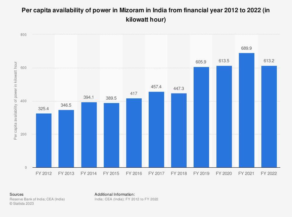 Statistic: Per capita availability of power across Mizoram in India from financial year 2012 to 2018 (in kilowatt hour) | Statista