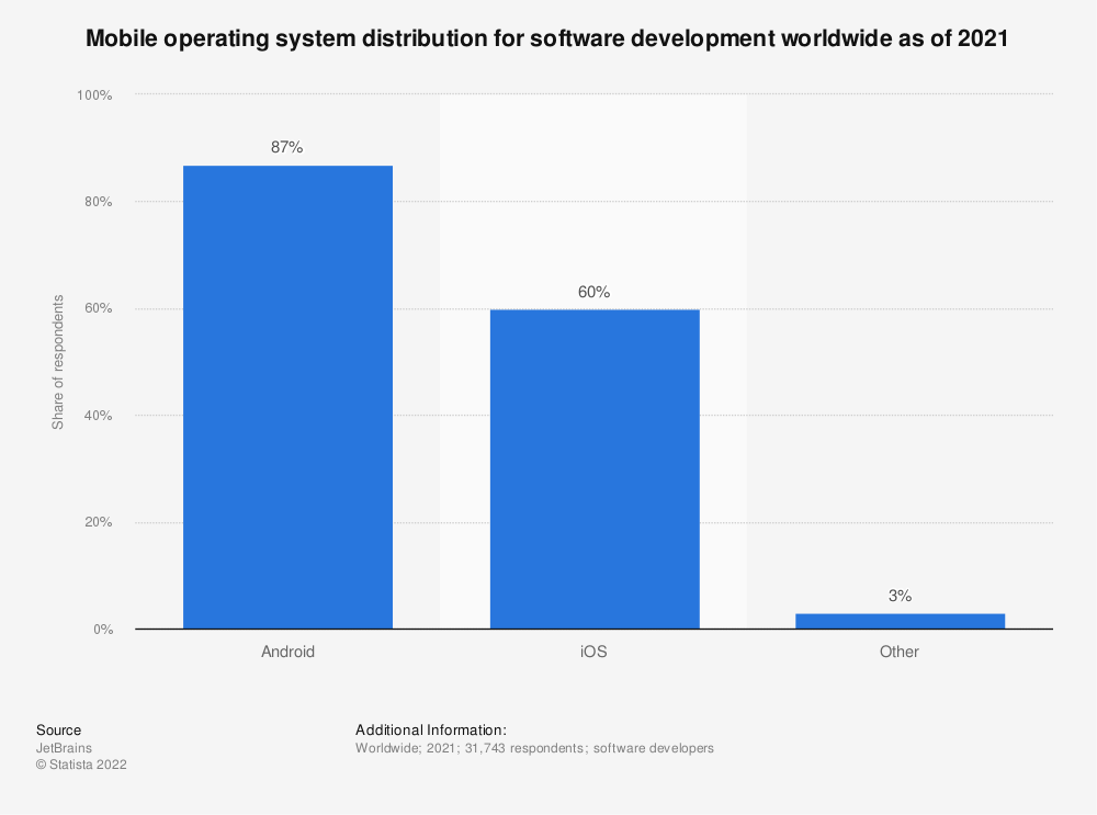 Statistic: Mobile operating system distribution for software development worldwide as of 2019   Statista