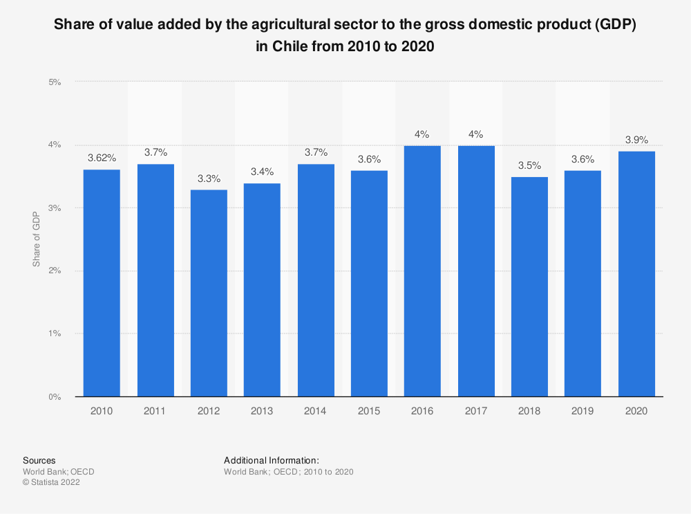 Statistic: Share of value added by the agricultural sector to the gross domestic product (GDP) in Chile from 2010 to 2018 | Statista
