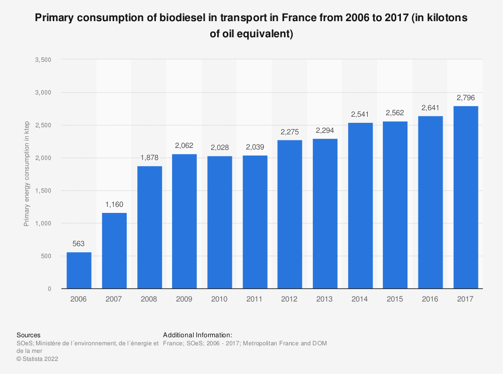 Statistic: Primary consumption of biodiesel in transport in France from 2006 to 2017 (in kilotons of oil equivalent) | Statista