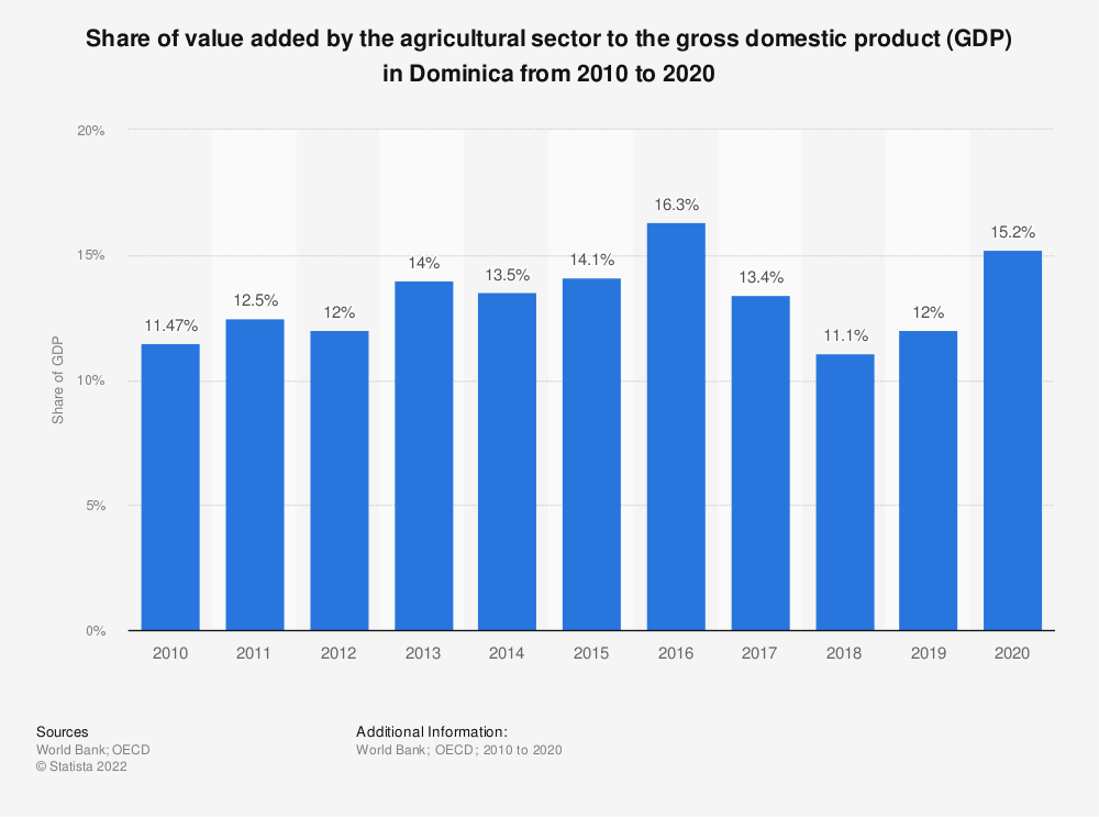 Statistic: Share of value added by the agricultural sector to the gross domestic product (GDP) in Dominica from 2010 to 2018 | Statista