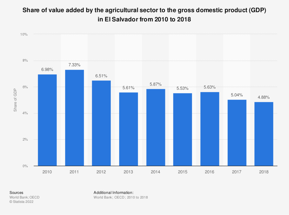 Statistic: Share of value added by the agricultural sector to the gross domestic product (GDP) in El Salvador from 2010 to 2018 | Statista