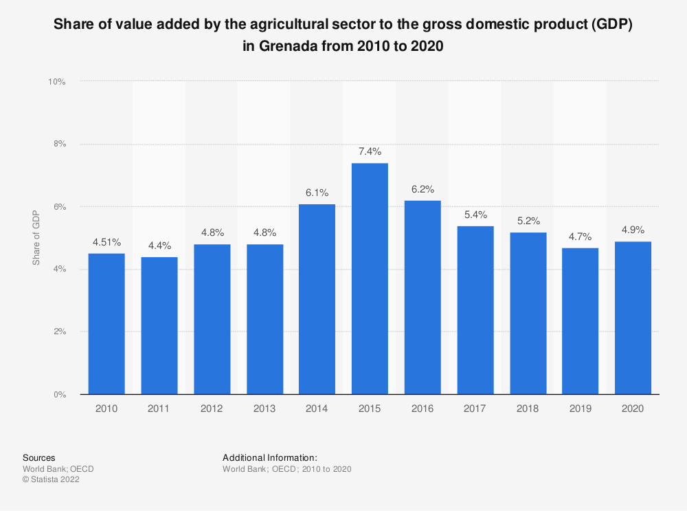 Statistic: Share of value added by the agricultural sector to the gross domestic product (GDP) in Grenada from 2010 to 2018 | Statista
