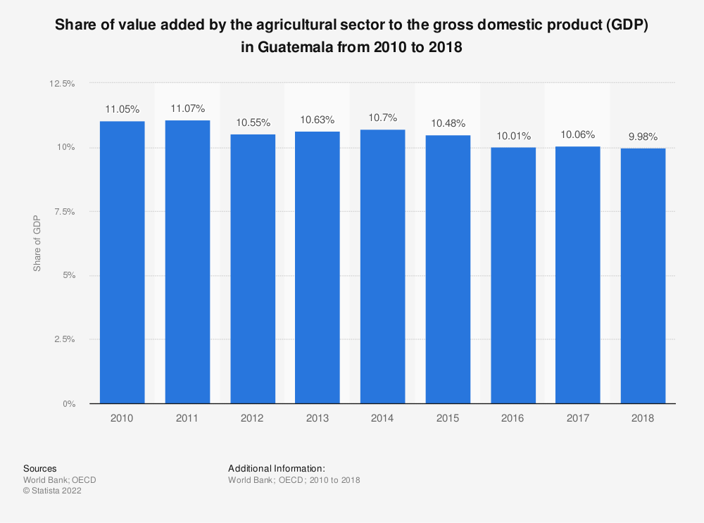 Statistic: Share of value added by the agricultural sector to the gross domestic product (GDP) in Guatemala from 2010 to 2018 | Statista