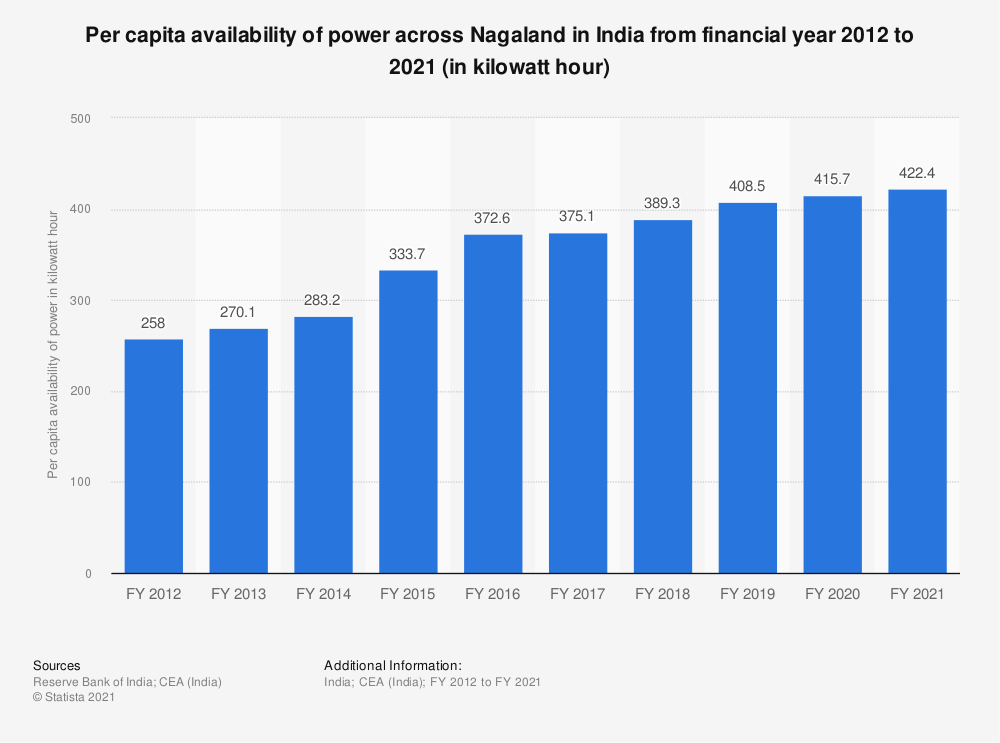 Statistic: Per capita availability of power across Nagaland in India from financial year 2012 to 2018 (in kilowatt hour) | Statista