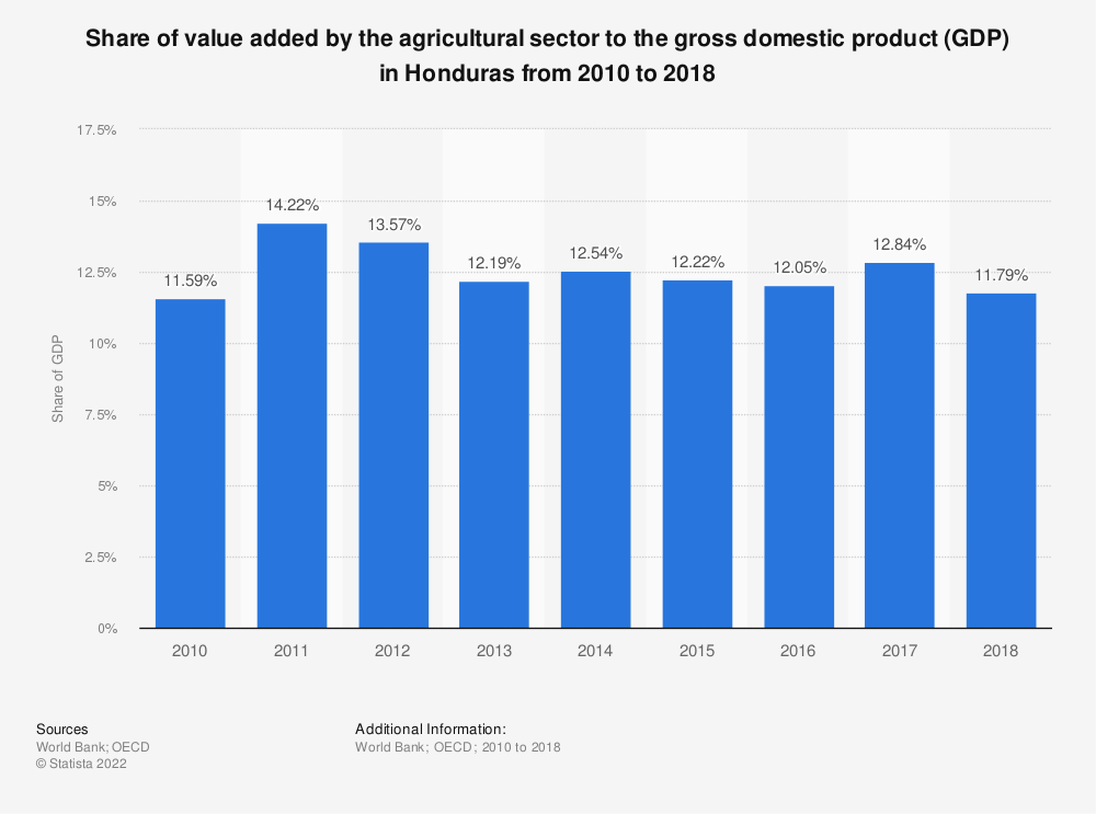 Statistic: Share of value added by the agricultural sector to the gross domestic product (GDP) in Honduras from 2010 to 2018 | Statista