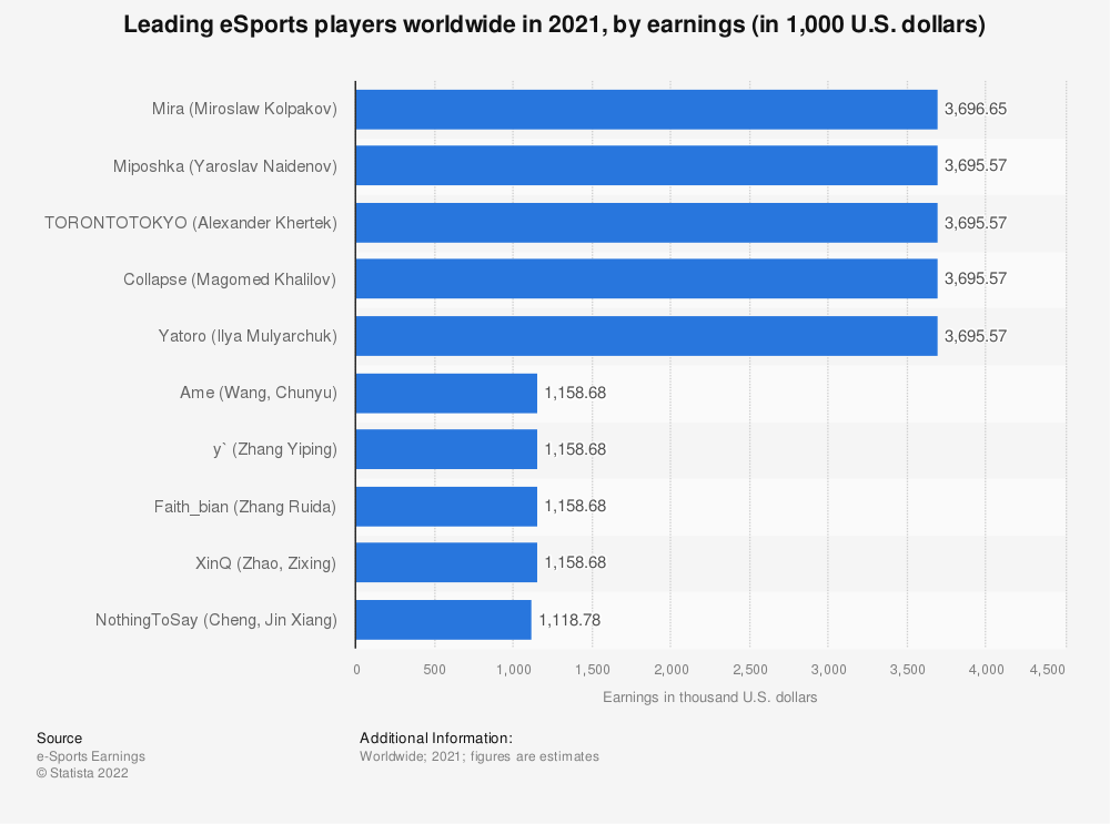 Statistic: Leading eSports players worldwide in 2019, by earnings (in million U.S. dollars) | Statista