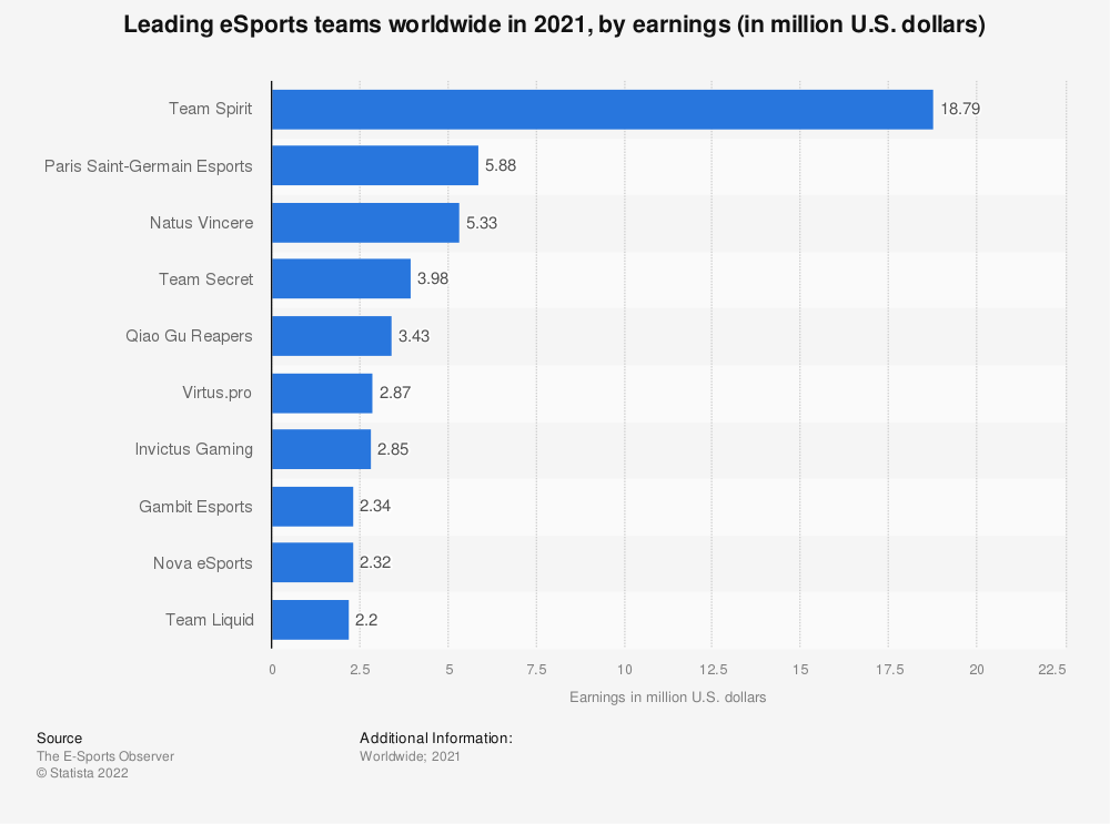 Statistic: Leading eSports teams worldwide in 2020, by earnings (in million U.S. dollars) | Statista