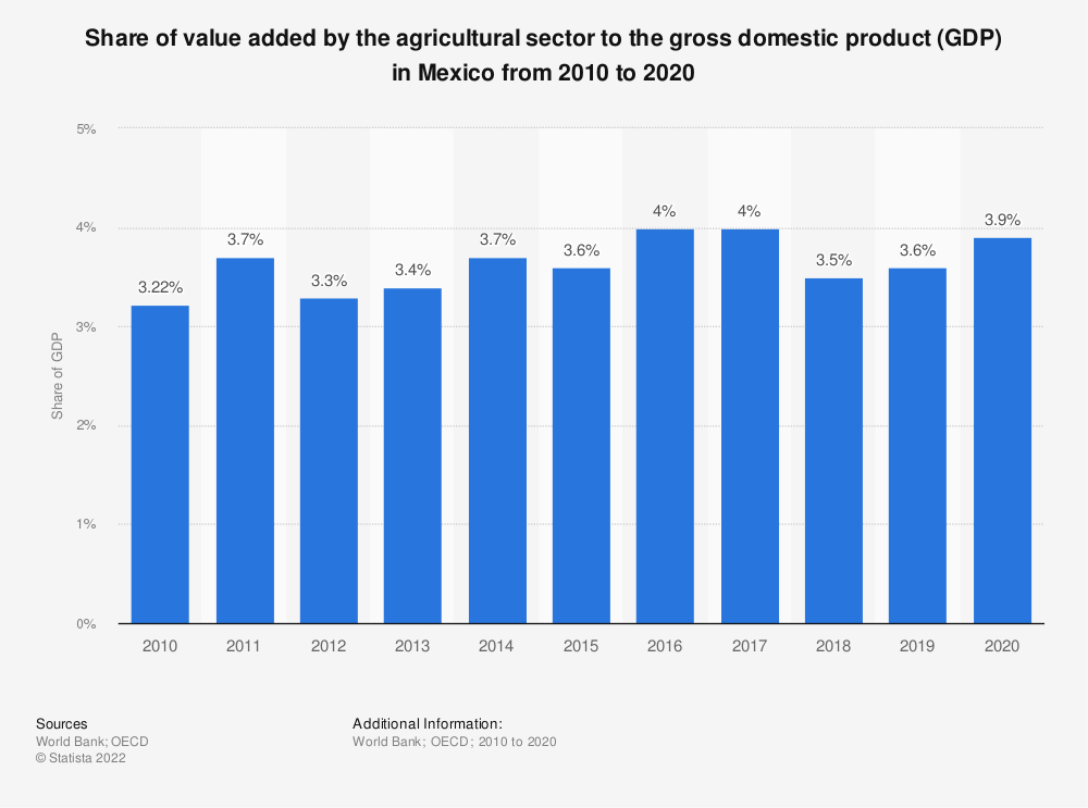 Statistic: Share of value added by the agricultural sector to the gross domestic product (GDP) in Mexico from 2010 to 2018 | Statista