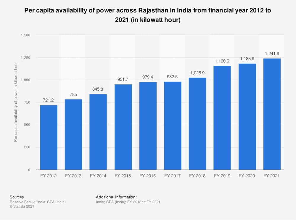 Statistic: Per capita availability of power across Rajasthan in India from financial year 2012 to 2018 (in kilowatt hour) | Statista