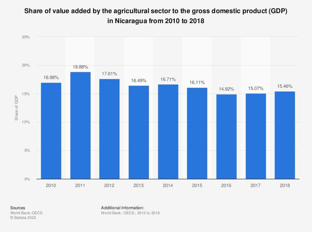 Statistic: Share of value added by the agricultural sector to the gross domestic product (GDP) in Nicaragua from 2010 to 2018 | Statista