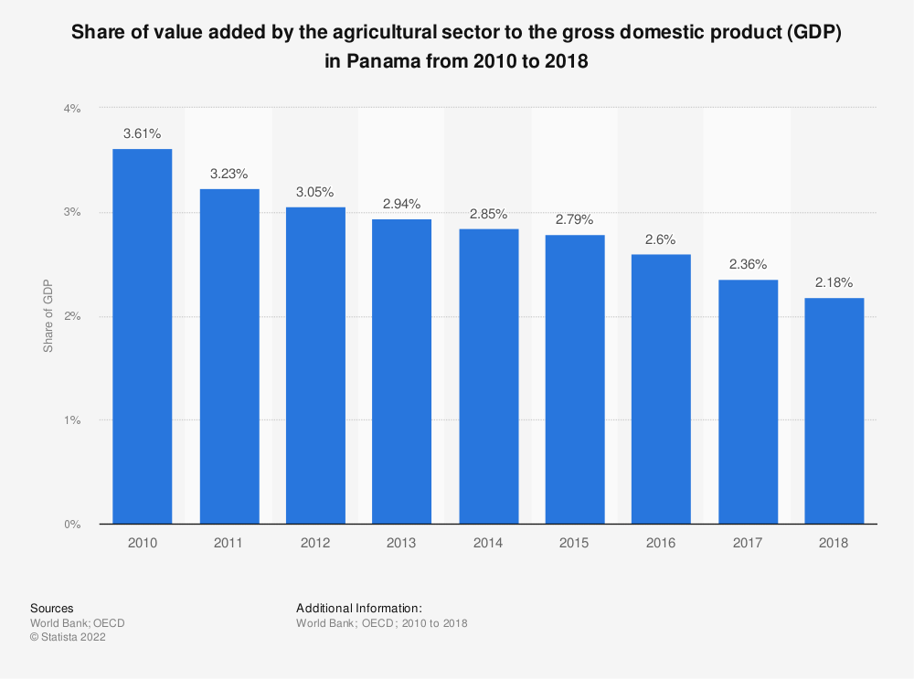 Statistic: Share of value added by the agricultural sector to the gross domestic product (GDP) in Panama from 2010 to 2018 | Statista