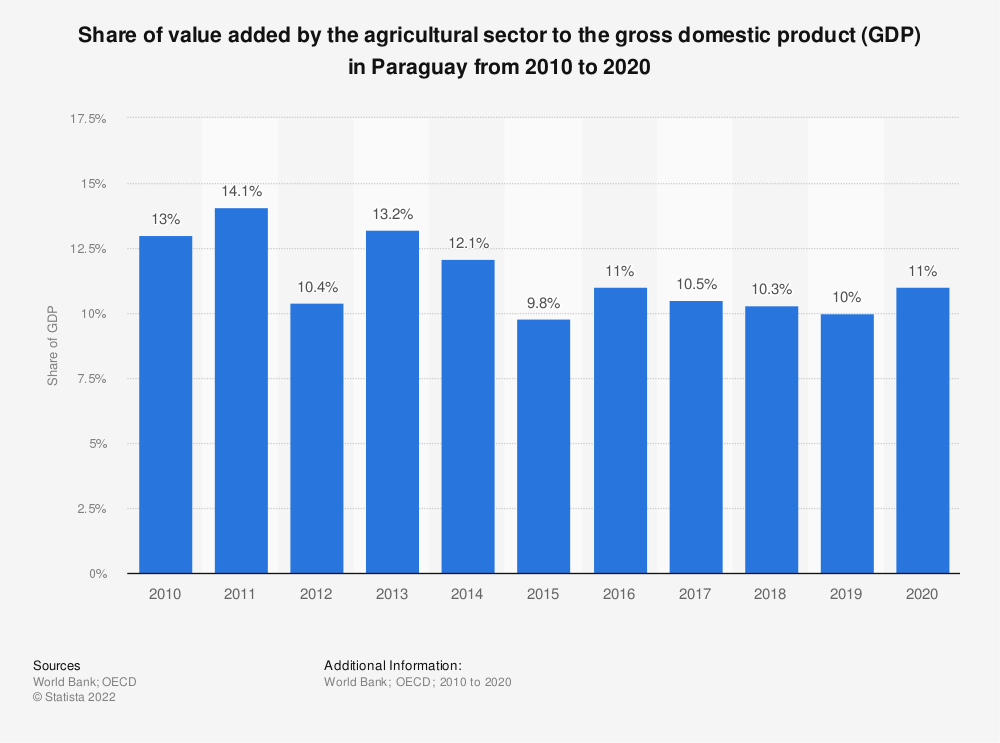 Statistic: Share of value added by the agricultural sector to the gross domestic product (GDP) in Paraguay from 2010 to 2018 | Statista