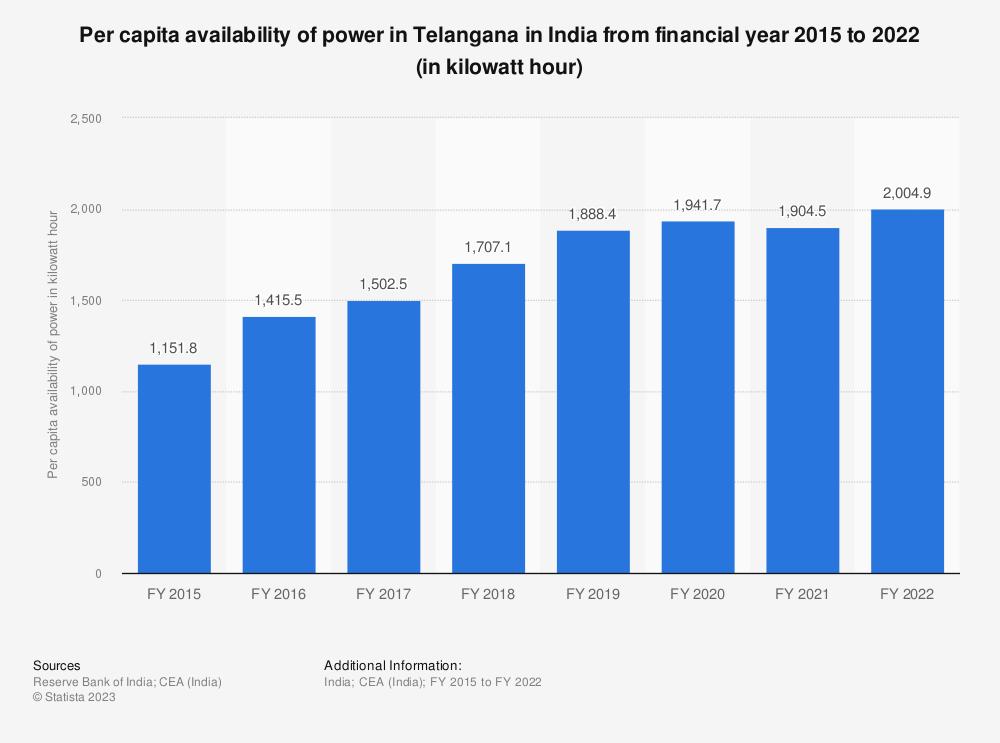 Statistic: Per capita availability of power across Telangana in India from financial year 2015 to 2018 (in kilowatt hour) | Statista