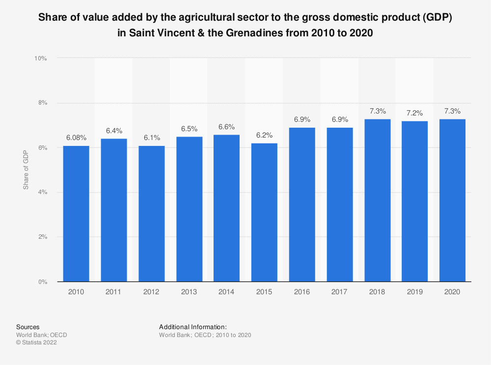 Statistic: Share of value added by the agricultural sector to the gross domestic product (GDP) in Saint Vincent & the Grenadines from 2010 to 2018 | Statista