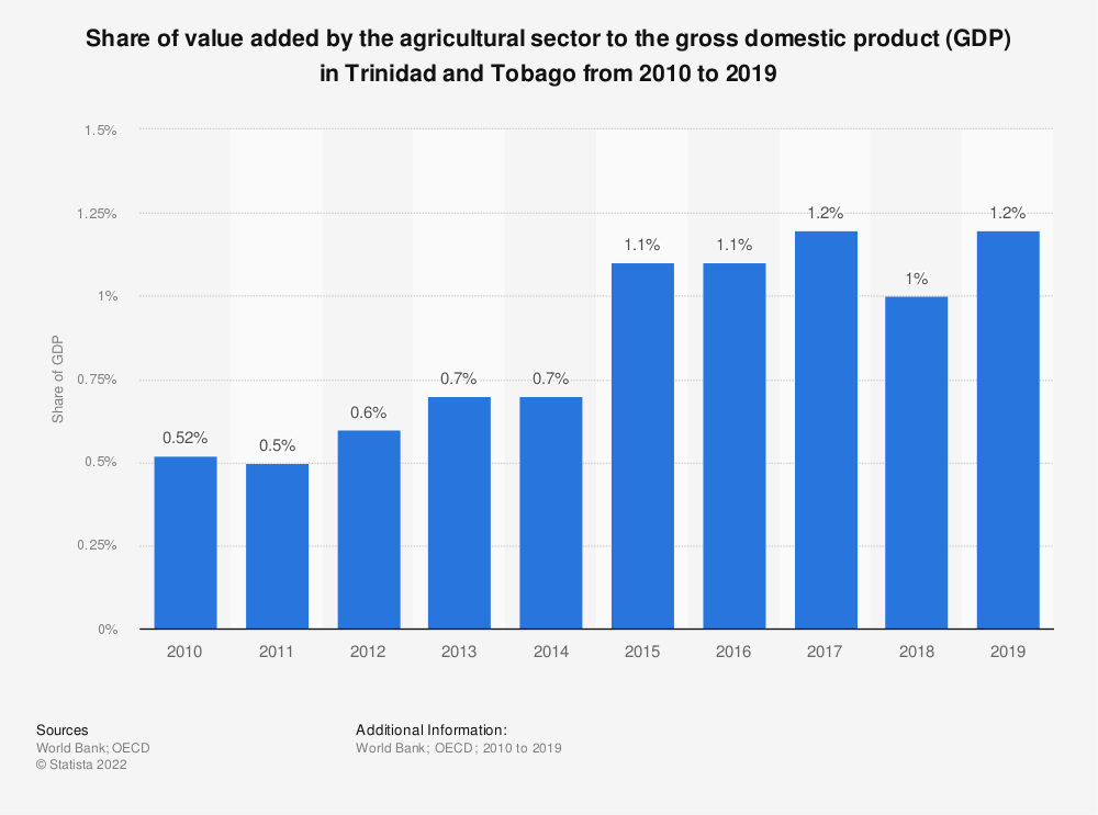Statistic: Share of value added by the agricultural sector to the gross domestic product (GDP) in Trinidad and Tobago from 2010 to 2018 | Statista