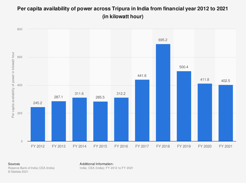 Statistic: Per capita availability of power across Tripura in India from financial year 2012 to 2018 (in kilowatt hour) | Statista