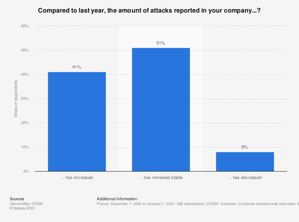 Statistic: Compared to last year, the amount of attacks reported in your company...? | Statista