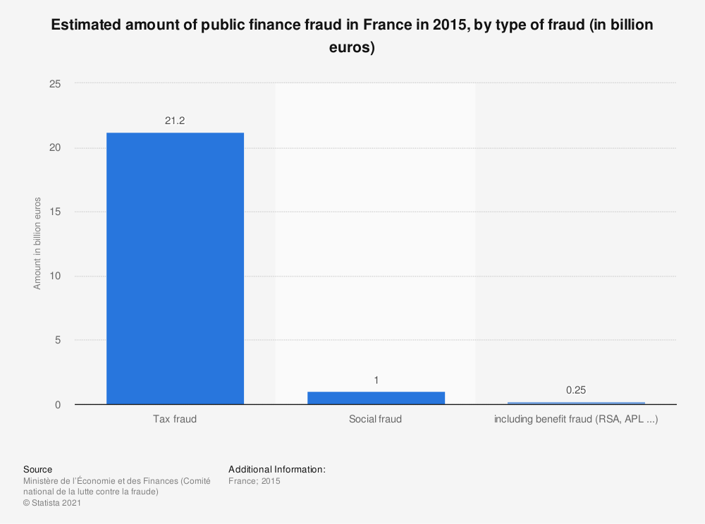 Statistic: Estimated amount of public finance fraud in France in 2015, by type of fraud (in billion euros)   Statista