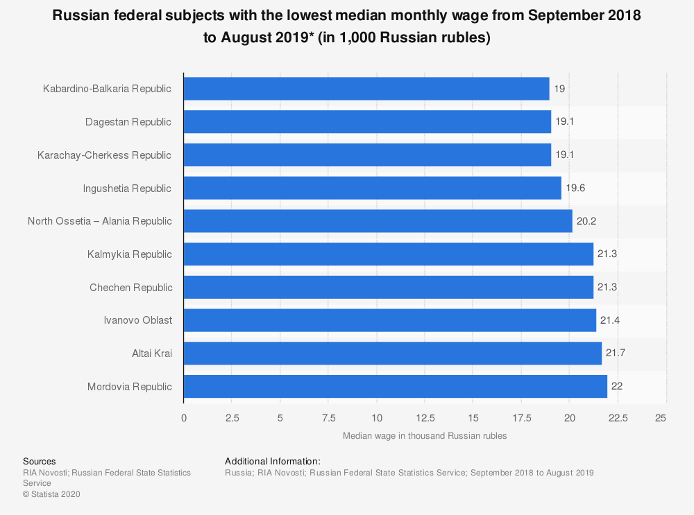 Statistic: Russian federal subjects with the lowest median monthly wage from September 2018 to August 2019* (in 1,000 Russian rubles) | Statista