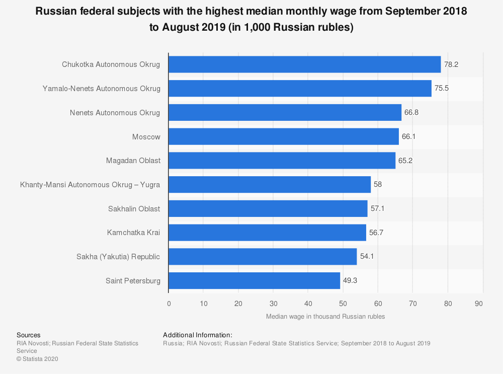 Statistic: Russian federal subjects with the highest median monthly wage from September 2018 to August 2019* (in 1,000 Russian rubles) | Statista