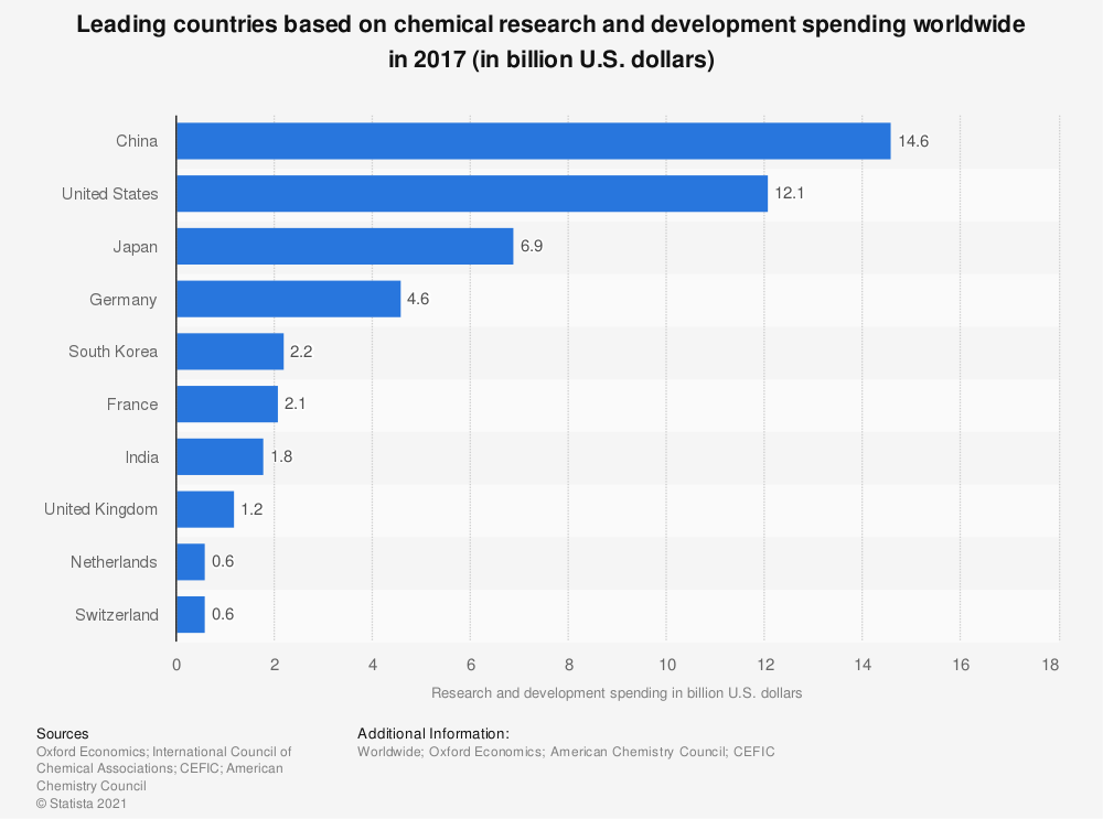 Statistic: Leading countries based on chemical research and development spending worldwide in 2017 (in billion U.S. dollars) | Statista
