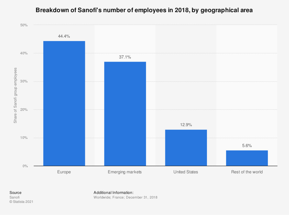 Statistic: Breakdown of Sanofi's number of employees in 2018, by geographical area | Statista