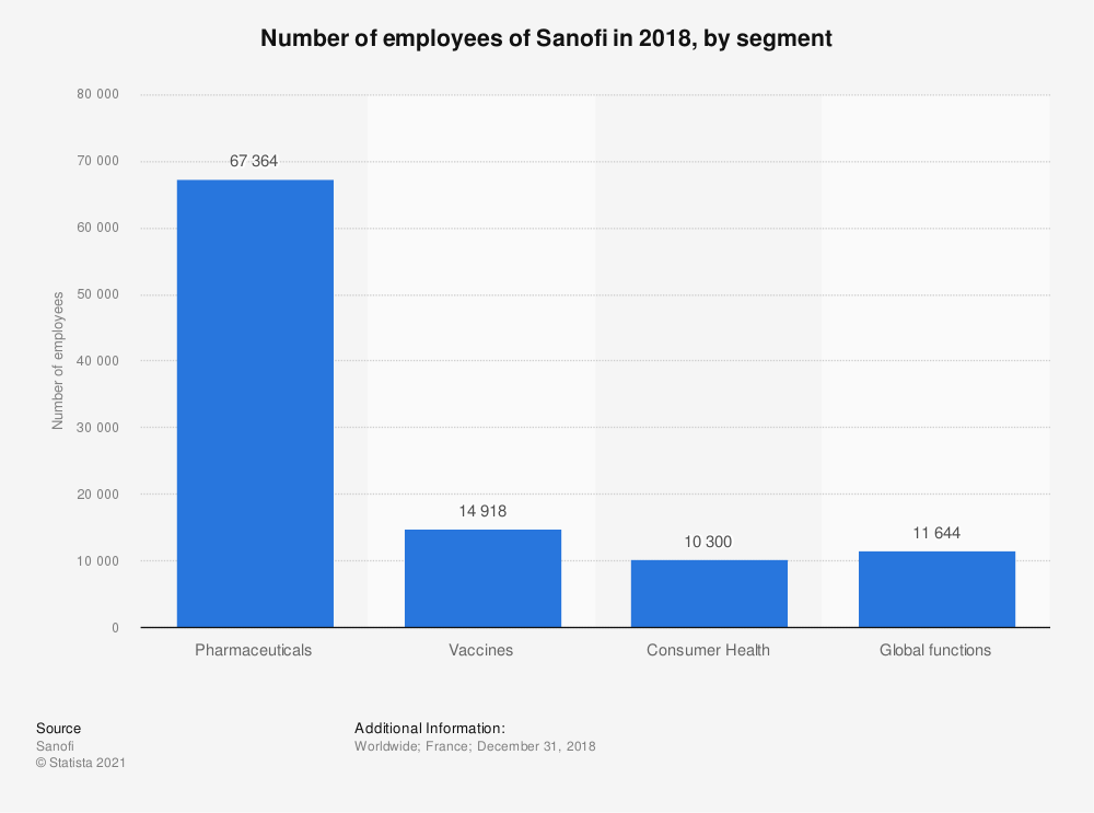 Statistic: Number of employees of Sanofi in 2018, by segment | Statista