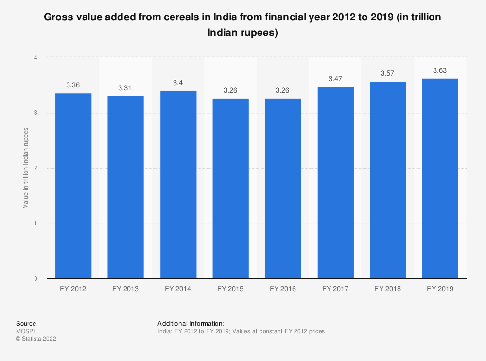 Statistic: Gross value added from cereals in India from financial year 2012 to 2018 (in trillion Indian rupees)   Statista