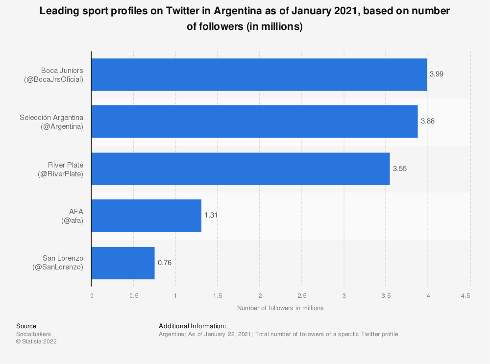 Statistic: Leading sport profiles on Twitter in Argentina as of January 2021, based on number of followers (in millions) | Statista