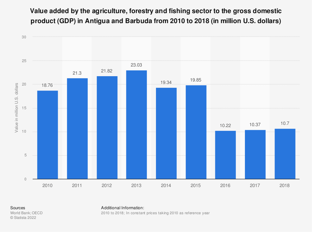 Statistic: Value added by the agriculture, forestry and fishing sector to the gross domestic product (GDP) in Antigua and Barbuda from 2010 to 2018 (in million U.S. dollars) | Statista