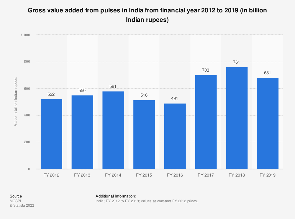 Statistic: Gross value added from pulses in India from financial year 2012 to 2018 (in billion Indian rupees) | Statista