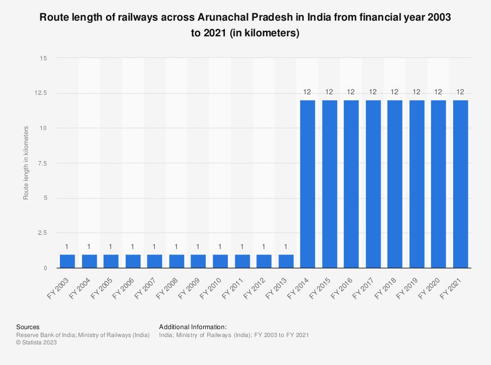 Statistic: Route length of railways across Arunachal Pradesh in India from financial year 2003 to 2019 (in kilometers)   Statista