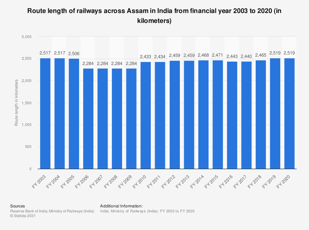 Statistic: Route length of railways across Assam in India from financial year 2003 to 2019 (in kilometers) | Statista