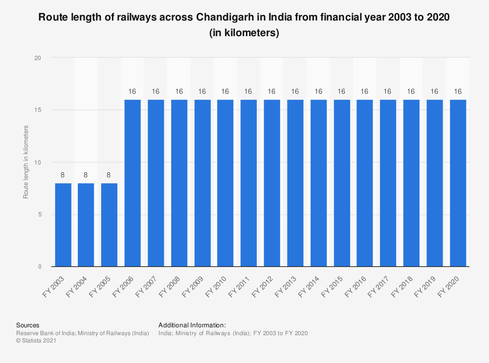 Statistic: Route length of railways across Chandigarh in India from financial year 2003 to 2019 (in kilometers)   Statista