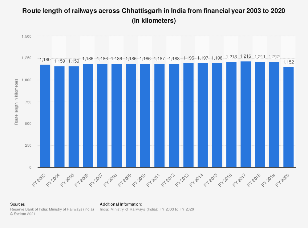 Statistic: Route length of railways across Chhattisgarh in India from financial year 2003 to 2019 (in kilometers) | Statista
