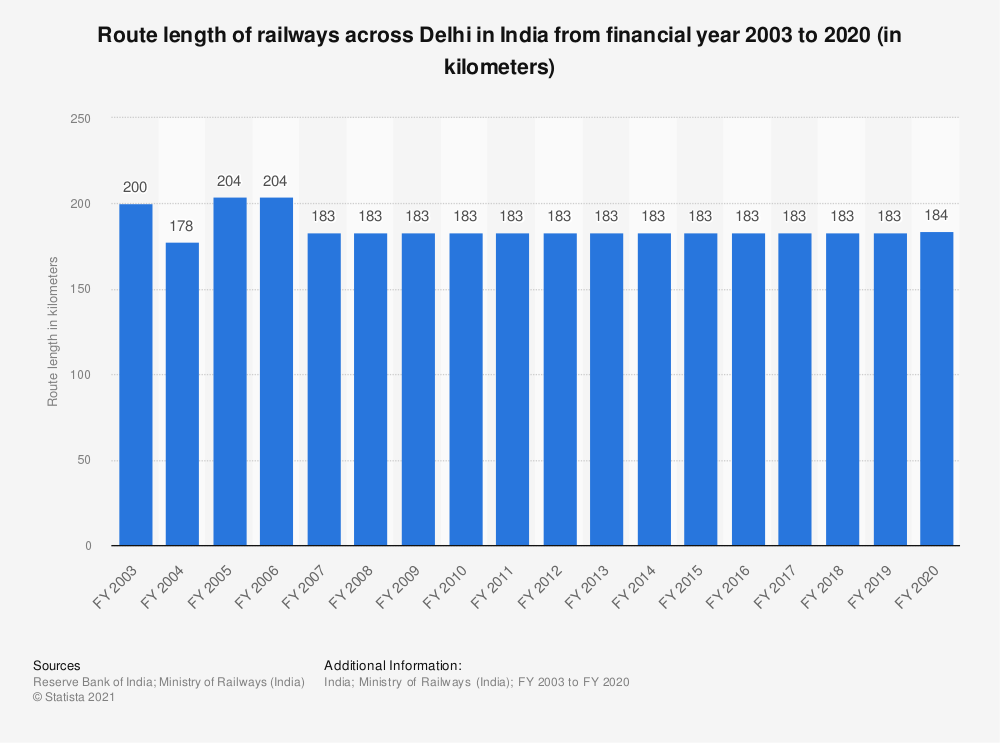 Statistic: Route length of railways across Delhi in India from financial year 2003 to 2019 (in kilometers) | Statista
