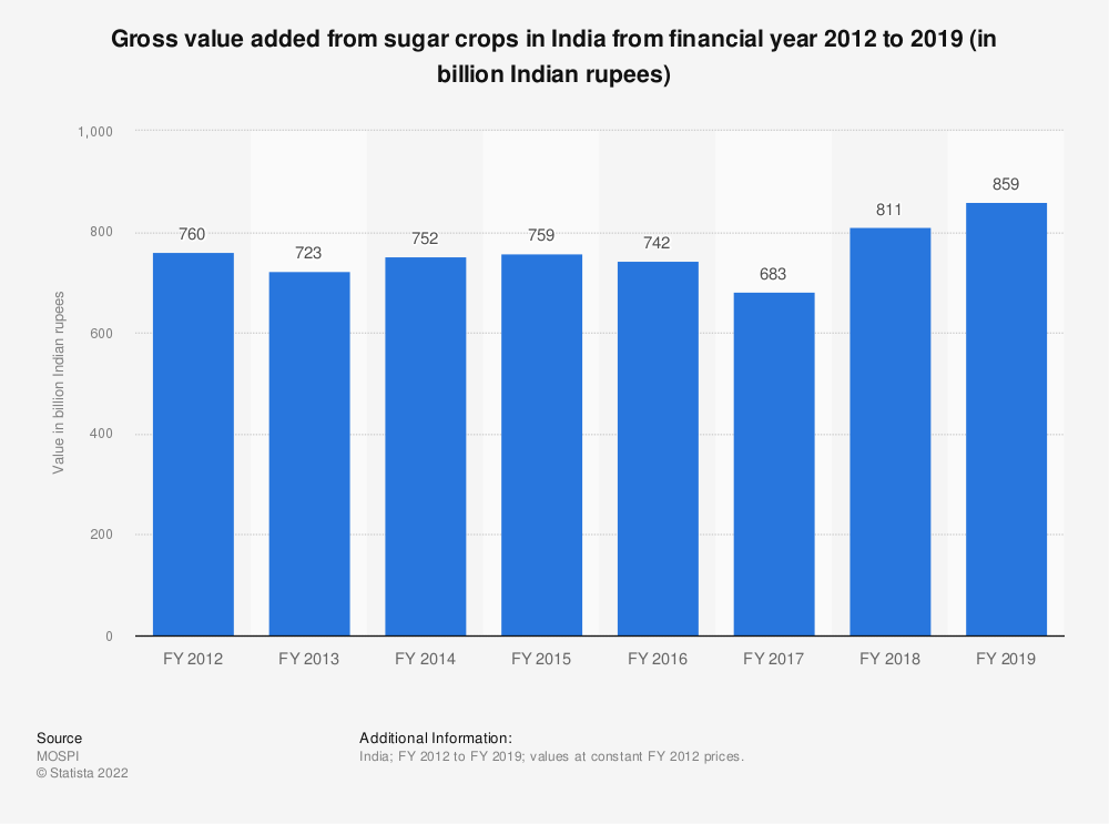 Statistic: Gross value added from sugar crops in India from financial year 2012 to 2018 (in billion Indian rupees) | Statista