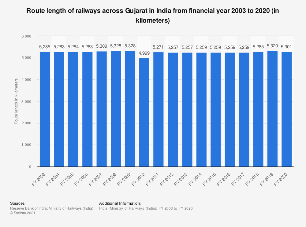 Statistic: Route length of railways across Gujarat in India from financial year 2003 to 2019 (in kilometers) | Statista