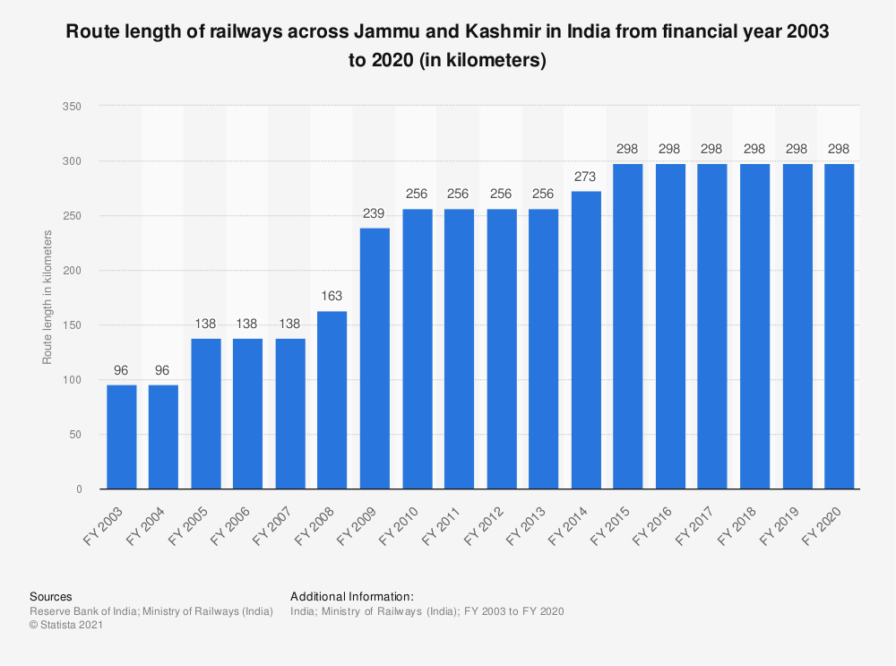Statistic: Route length of railways across Jammu and Kashmir in India from financial year 2003 to 2019 (in kilometers) | Statista