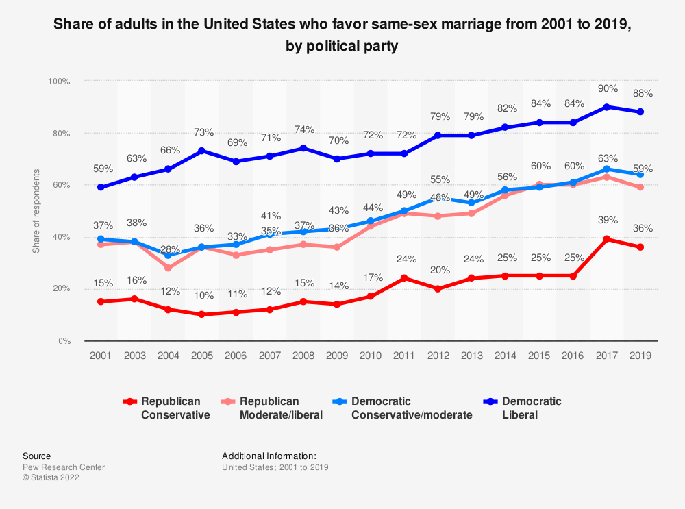 Statistic: Share of adults in the United States who favor same-sex marriage from 2001 to 2019, by political party  | Statista