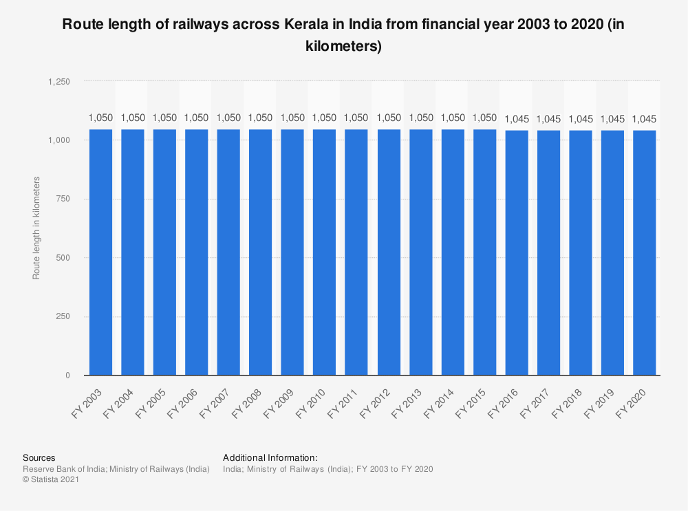 Statistic: Route length of railways across Kerala in India from financial year 2003 to 2019 (in kilometers) | Statista