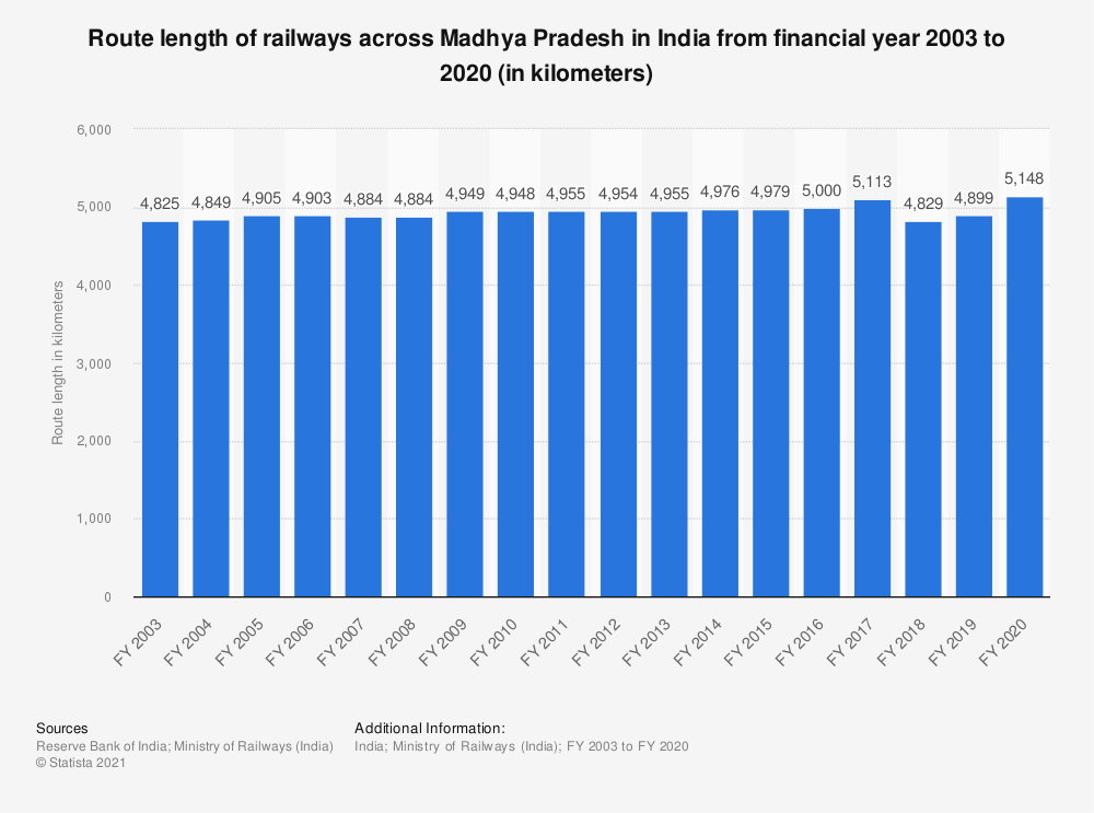 Statistic: Route length of railways across Madhya Pradesh in India from financial year 2003 to 2019 (in kilometers) | Statista