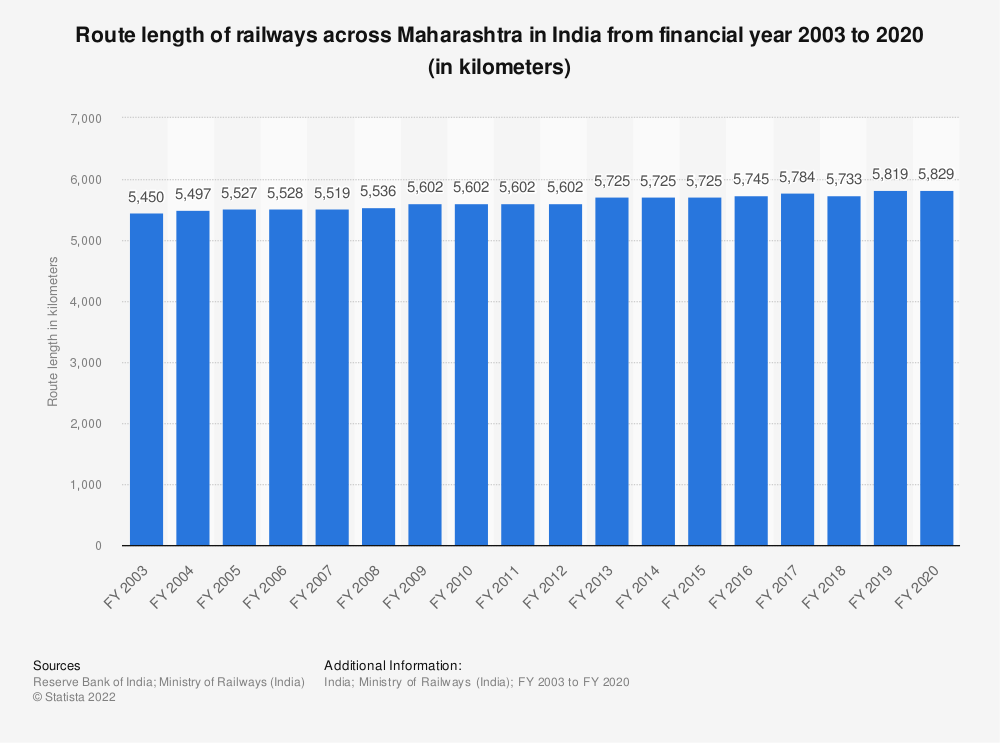 Statistic: Route length of railways across Maharashtra in India from financial year 2003 to 2019 (in kilometers)   Statista